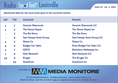 Sam Swope Auto Group >> Media Monitors Archived Reports